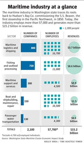 maritime industry at a glance